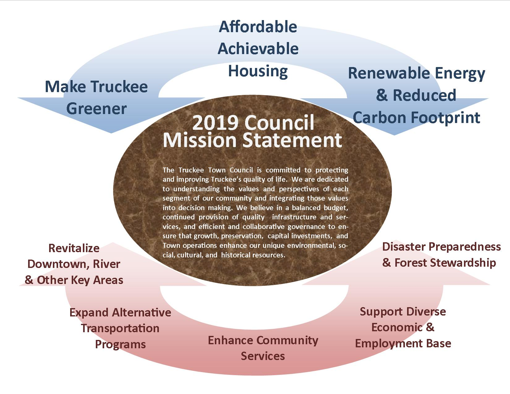 Council Mission Statement